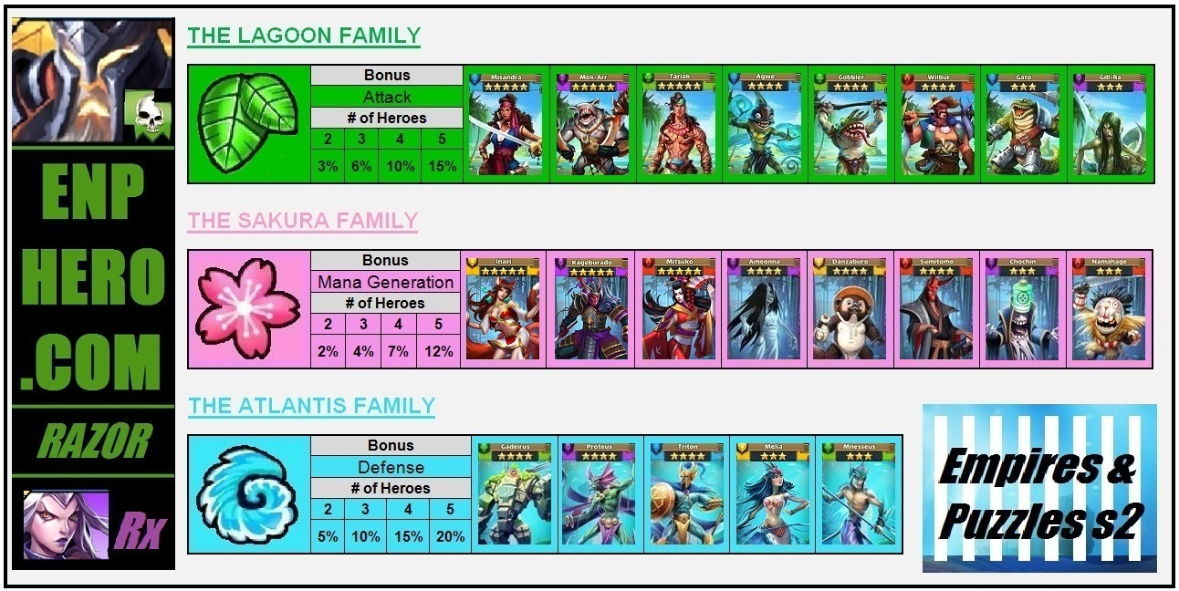 Empires & Puzzles Atlantis Family Link Quick Reference
