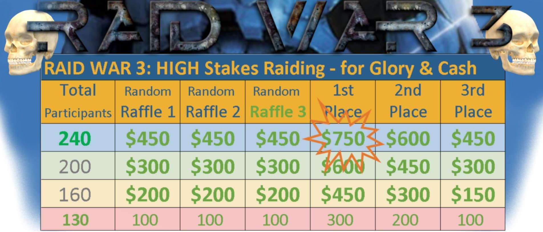 RAID WAR 3: Event Details & Final Notes